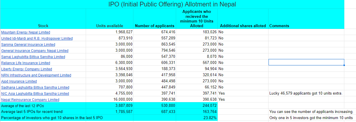 IPO allotment trend in Nepal