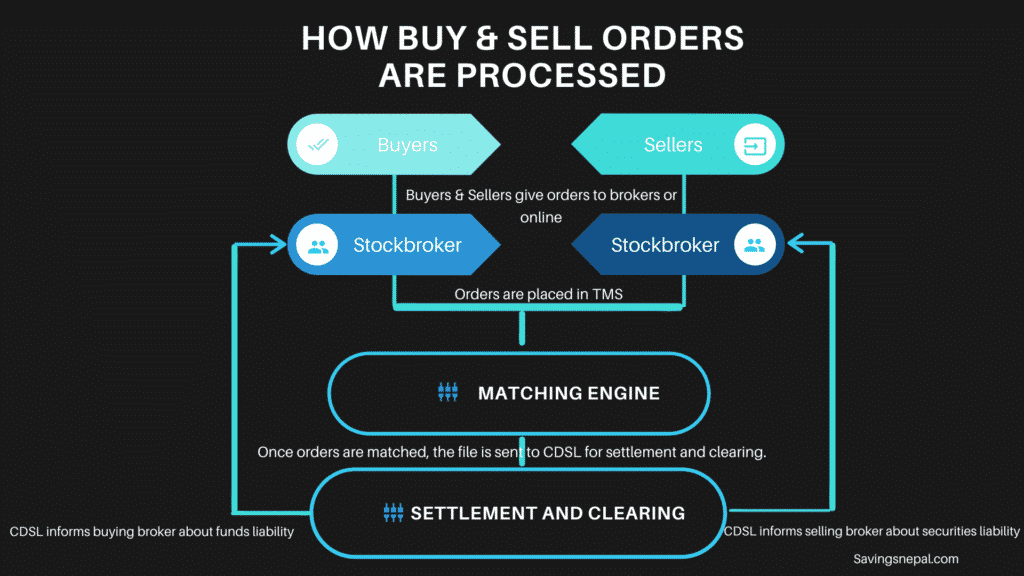 NEPSE - How Buy and Sell Orders are Processed