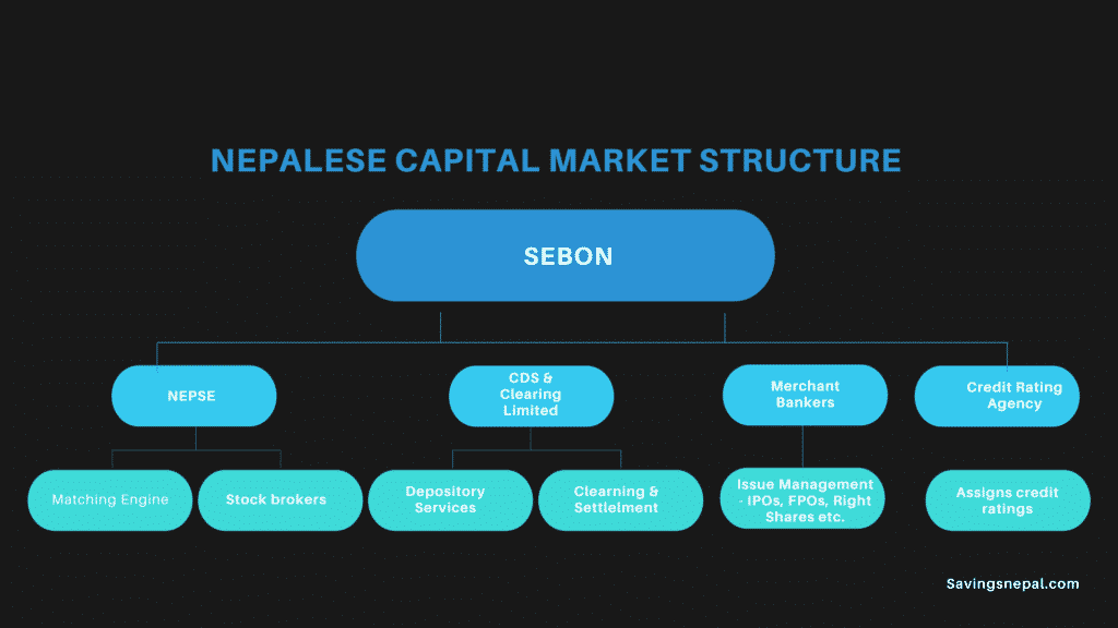 Nepalese Capital Market Structure Chart